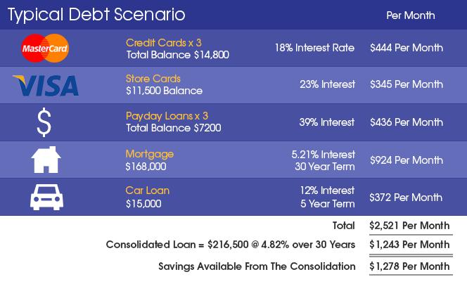 Debt Consolidation - Typical Scenario